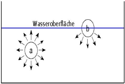anomalie des wassers kurz zusammengefasst
